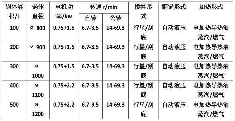 炒糖锅:白砂糖稀熬制方法