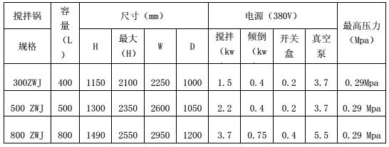 横轴卧式锅技术参数.
